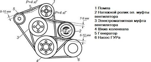 Замена ремня генератора в автомобиле Газель